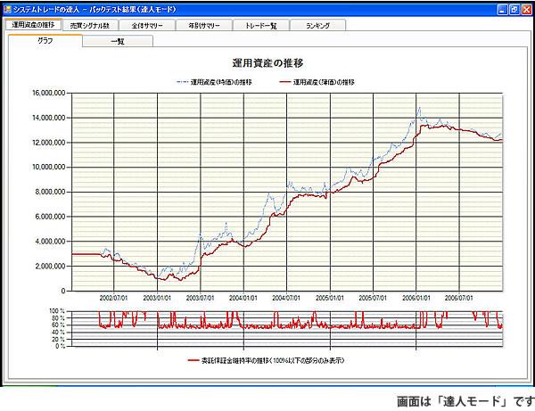 【「運用資産の推移グラフ」画面】